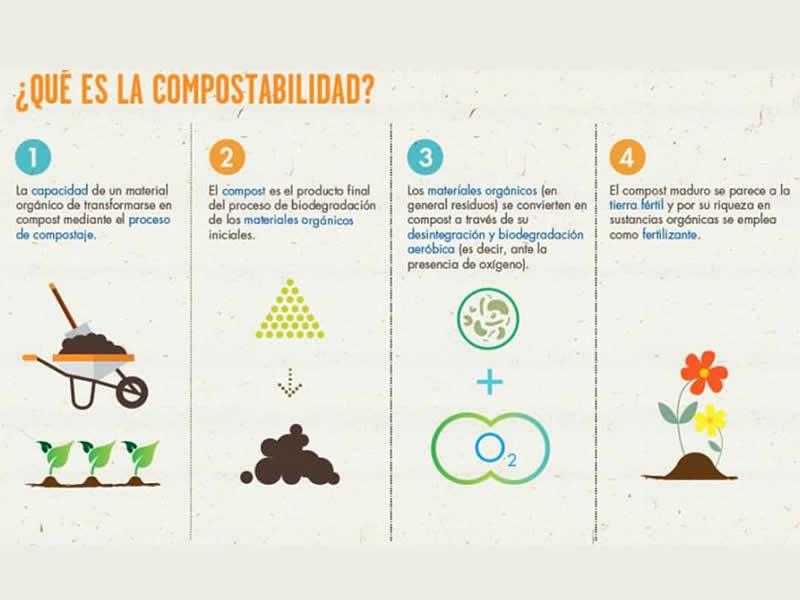 ¿Qué es la compostabilidad?